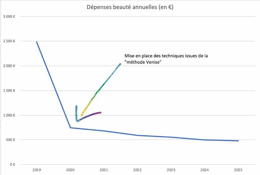 graphique economies
